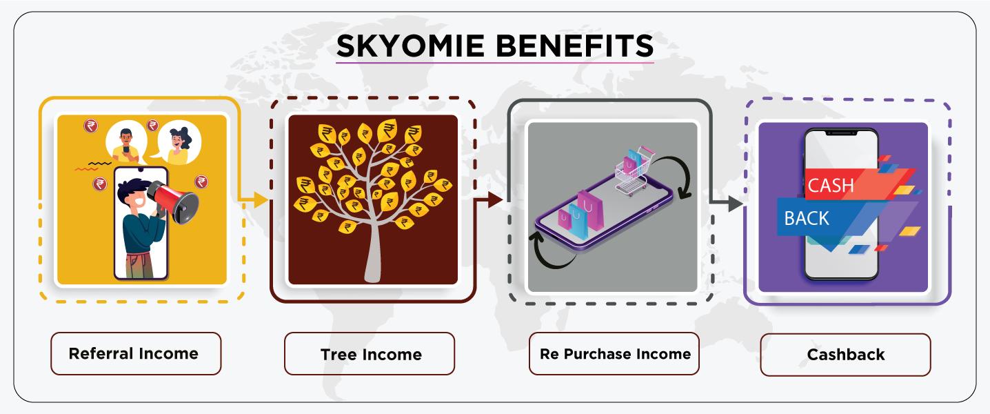 Skyomie